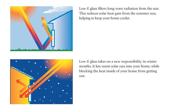 Low-E-Glass solar system