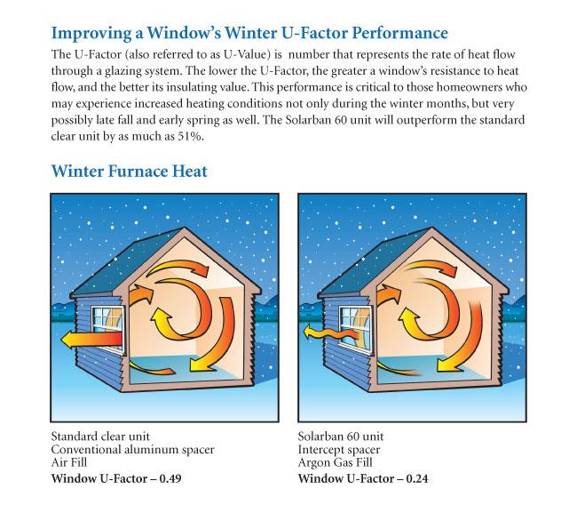 Window's winter u factor